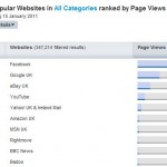Rightmove popular site rank